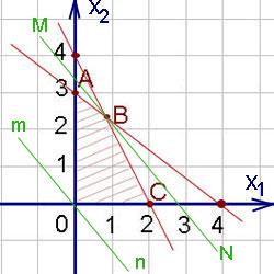 Онлайн калькулятор по задачам линейного программирования