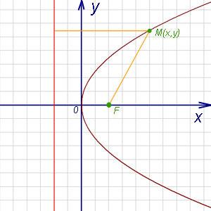 Уравнение директрисы параболы