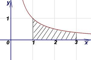 найдите площадь фигуры ограниченной линиями калькулятор