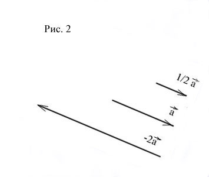 Сумма векторов в координатах