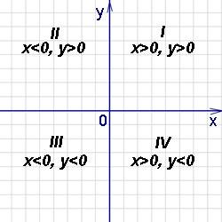 Решения задач в декартовой системе координат решение задачи гусь тяжелее утки