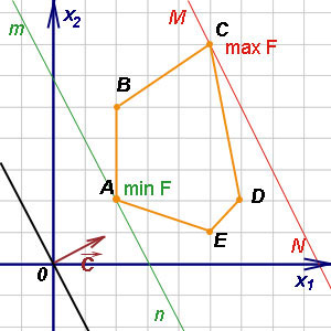 Геометрическое решение задач линейного программирования метод геометрических преобразований в решении задач