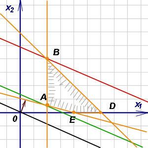 Графический метод решения задач линейного программирования подробно решение задач по системе