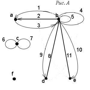 Виды вершин и рёбер графа. Маршруты, цепи, циклы в графах
