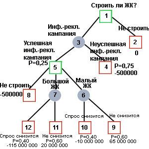 Теория вероятностей графы решение задач решите взаимосвязанные задачи 7 б