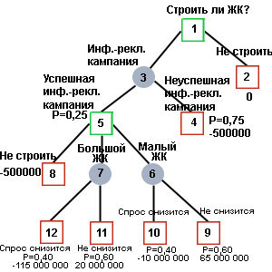 Матрица принятия решений примеры решения задач решение задач на взвешивание трех монет