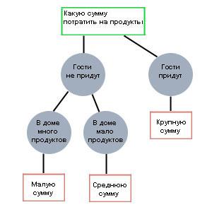 Решить задачу с использованием дерева решений решить задачу онлайн на расстояние