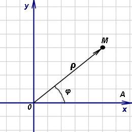 Решение задач полярные координаты точки решение задачи 7 класс